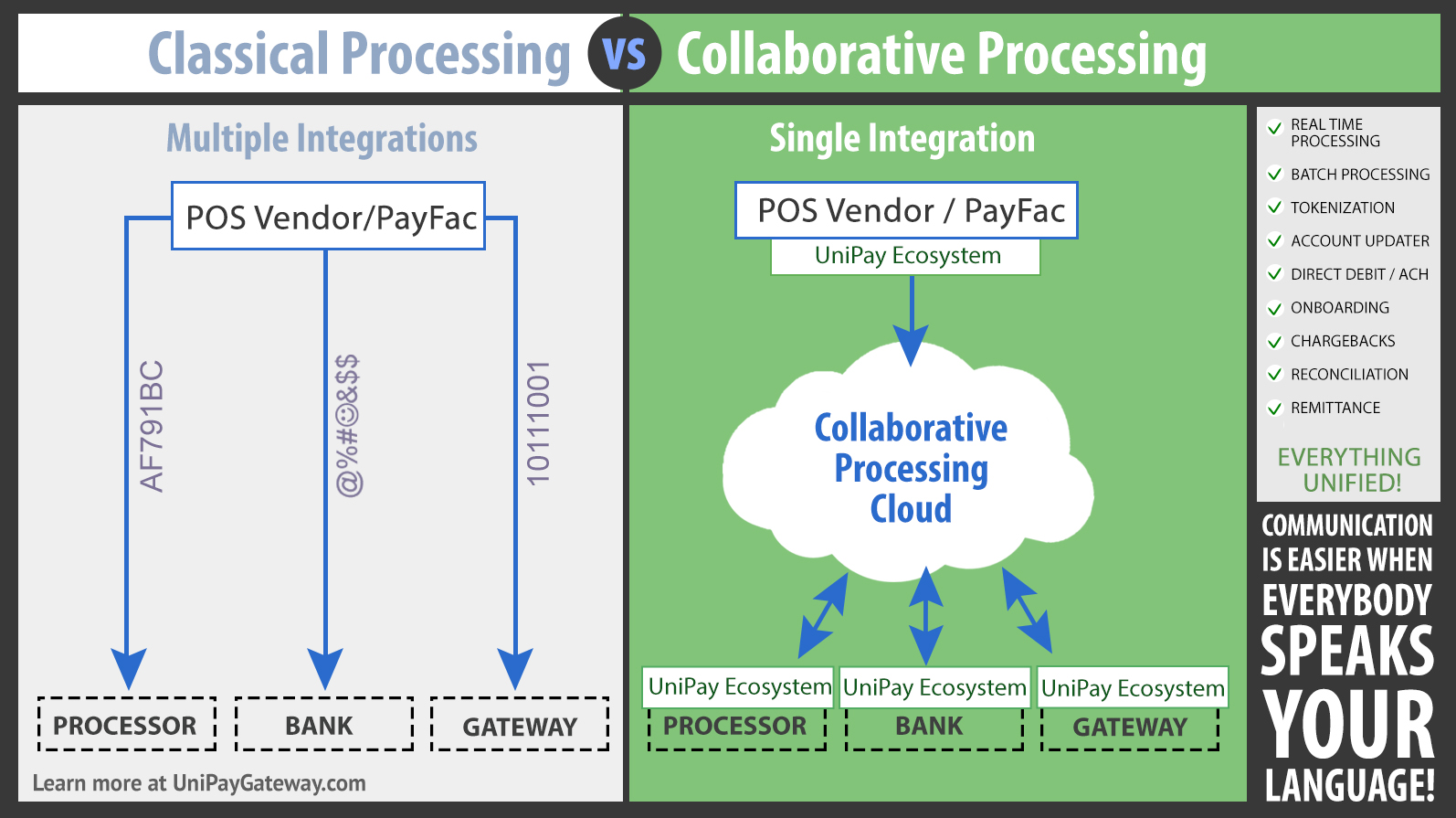 Classical vs. Collaborative Payment Processing