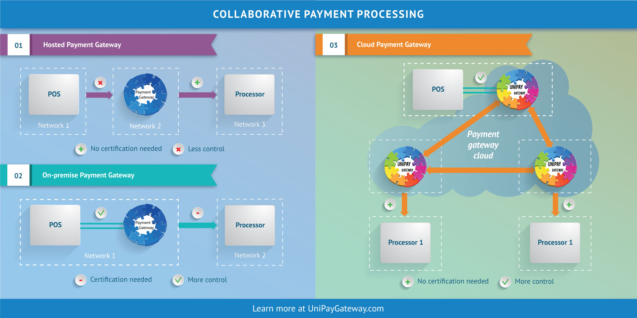 Collaborative Payment Processing