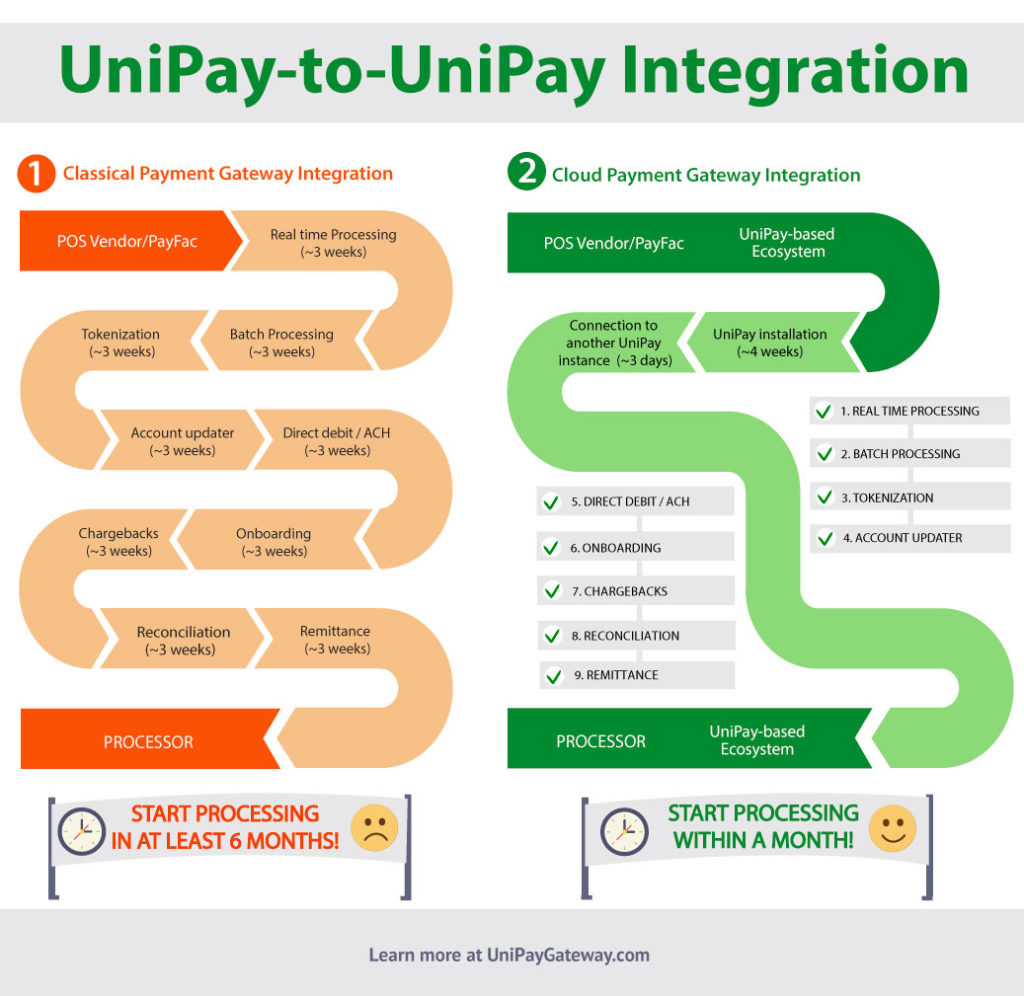 UniPay-to-UniPay Integration